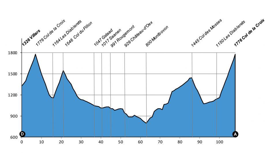 Profil du Grand Fondo Suisse UCI